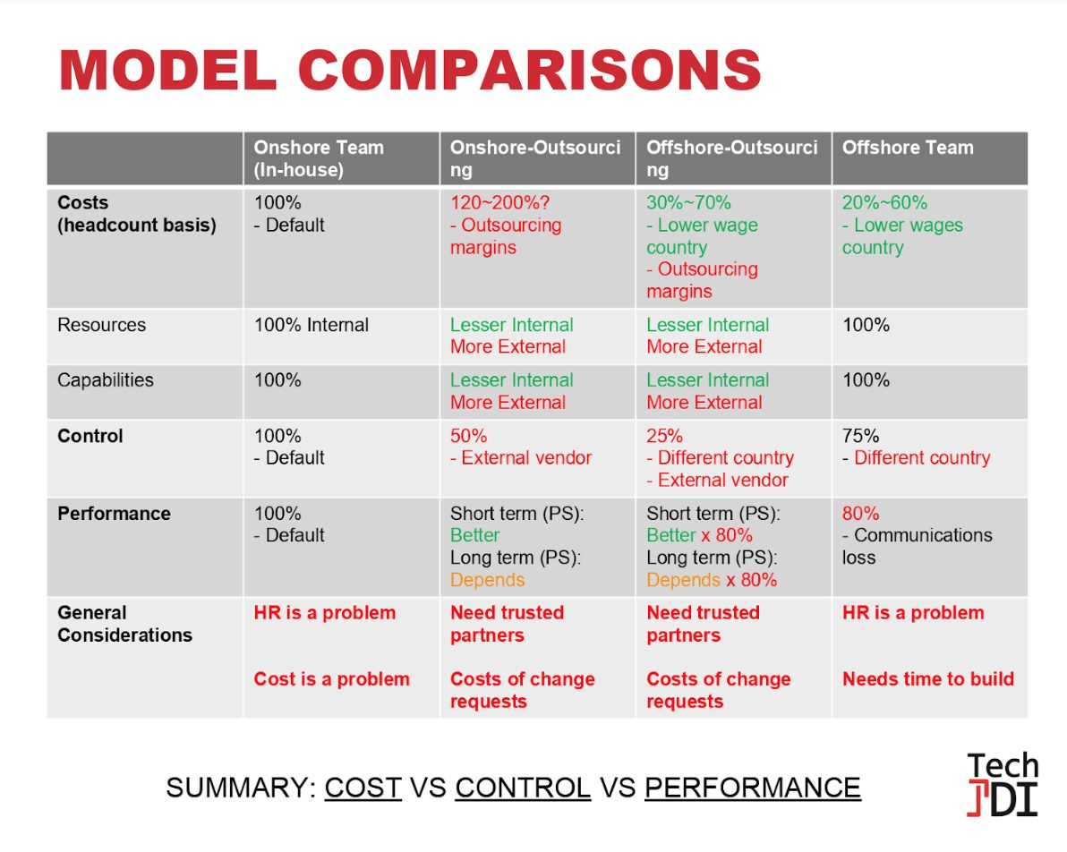 Comparing the four scaling models (Tech JDI)