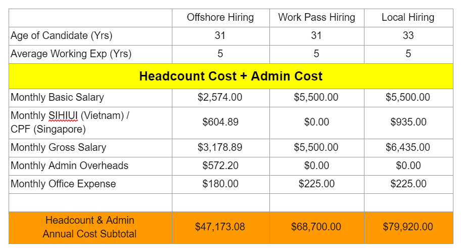 Headcount and Admin Costs between offshore, onshore and work pass