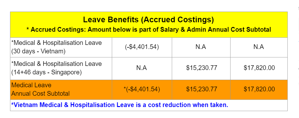 Leave benefit (Accrued Cost) between onshore, offshore and work pass