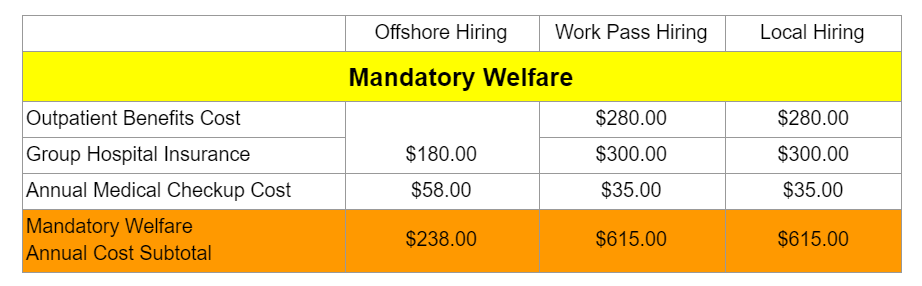 Mandatory Welfare Cost difference between onshore, offshore and work pass