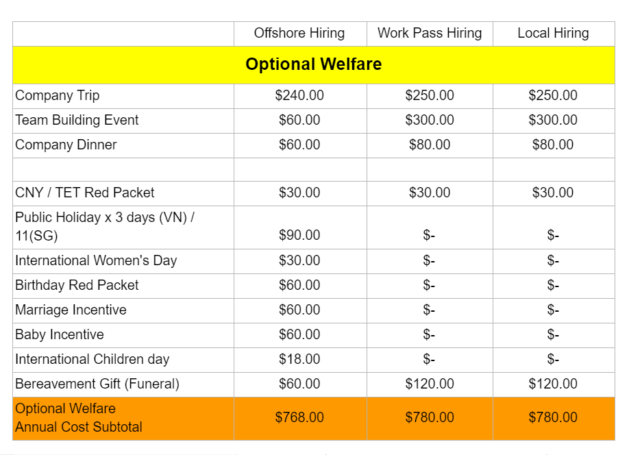Optional Welfare cost differences