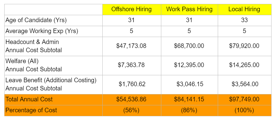 Total Hiring Cost Between onshore, offshore and work pass