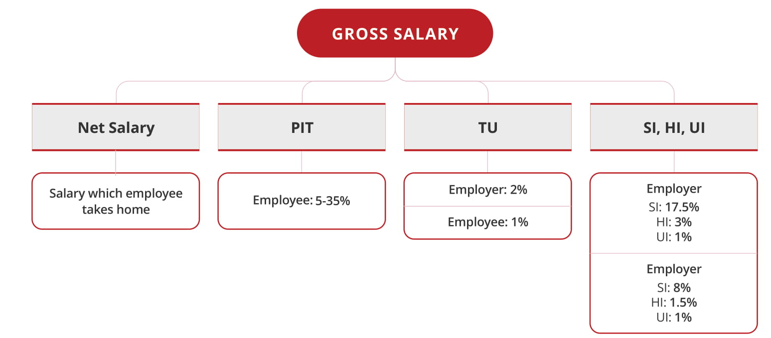 Salary Calculation For offshore software developers in vietnam