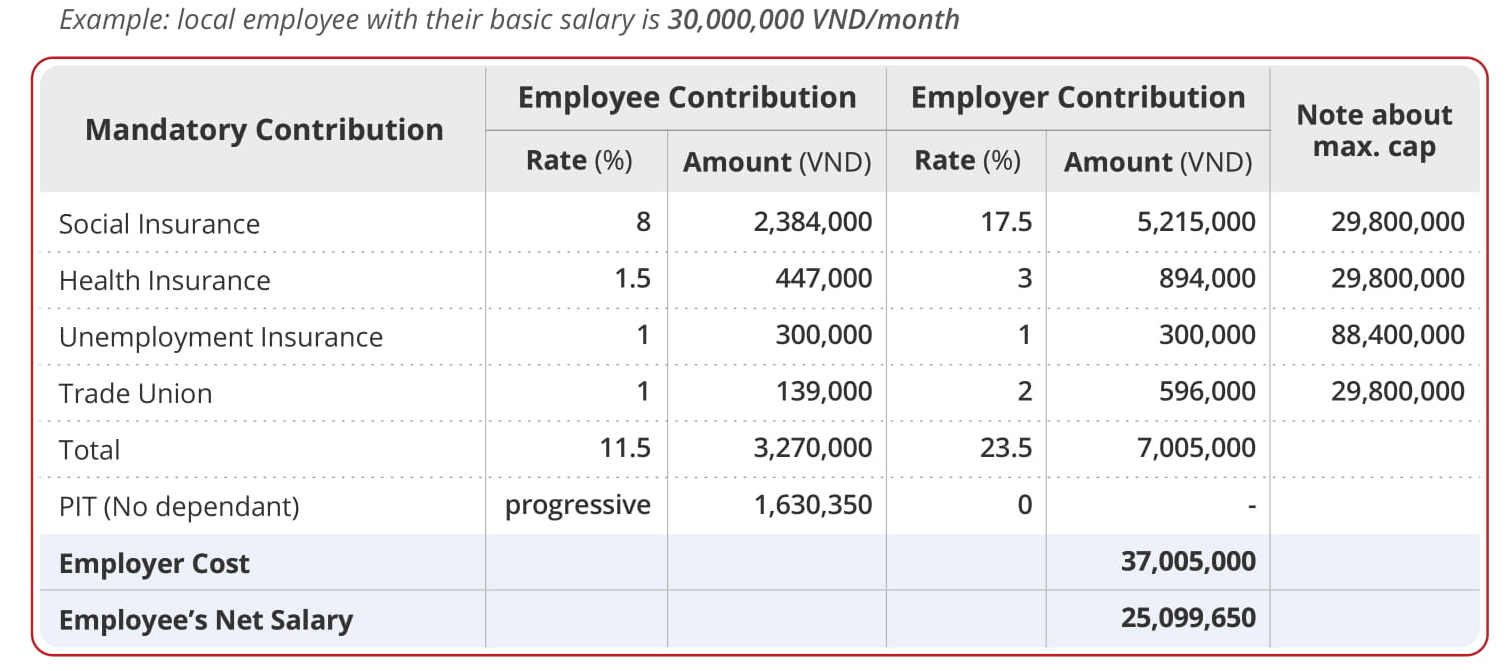Example of payroll calculation for offshore developers in Vietnam