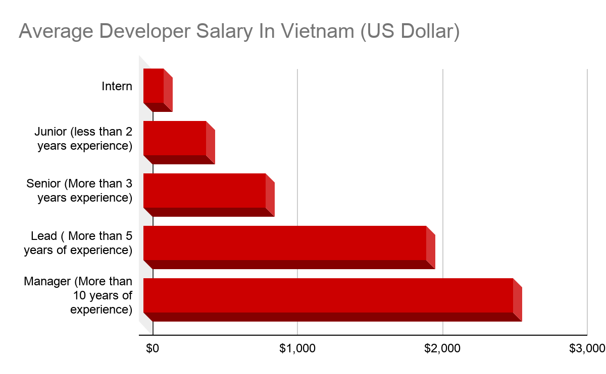 Vietnam IT Income Salary In 2020