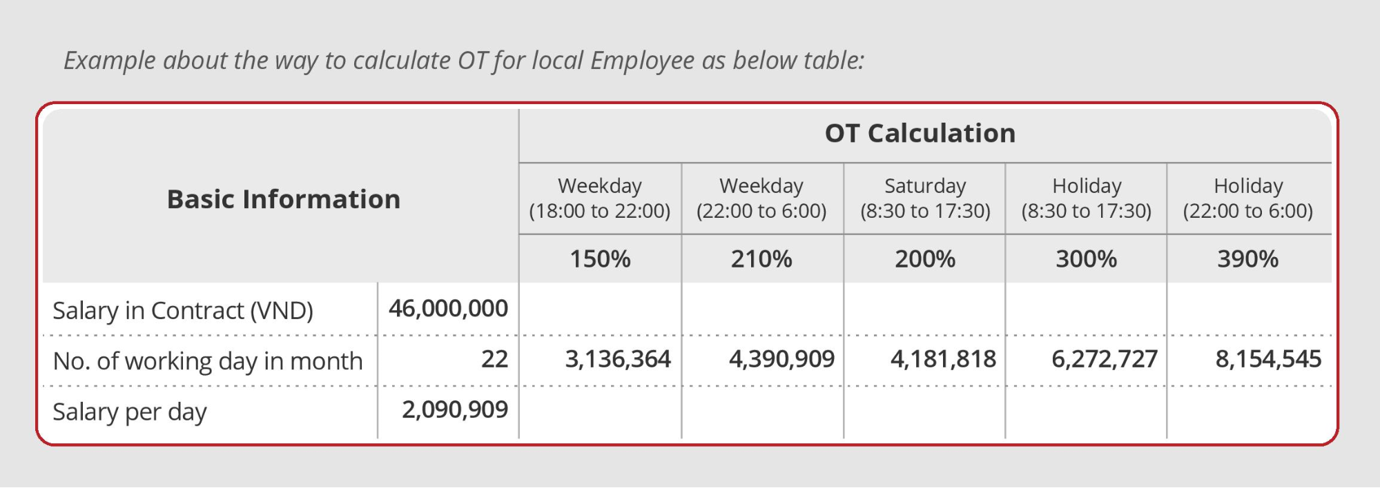 How To calculate the OT bonus for Your Offshore Developer In Vietnam