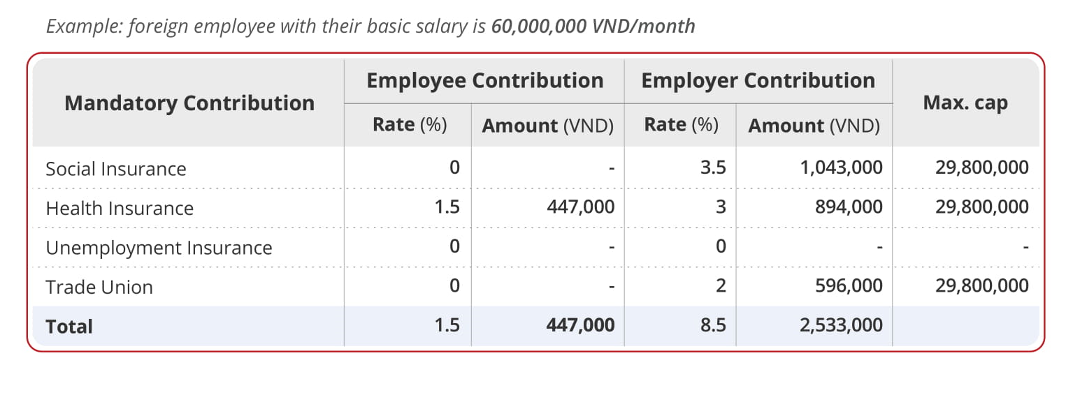 Example of Payroll calculation for Expat